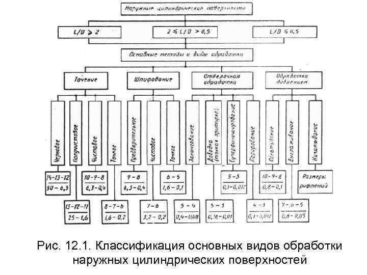 Рис. 12. 1. Классификация основных видов обработки  наружных цилиндрических поверхностей