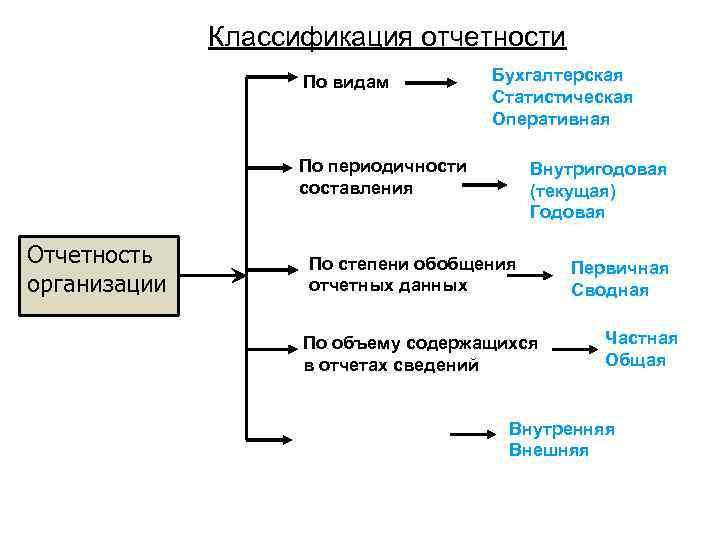 анализ бухгалтерской отчетности шпаргалка