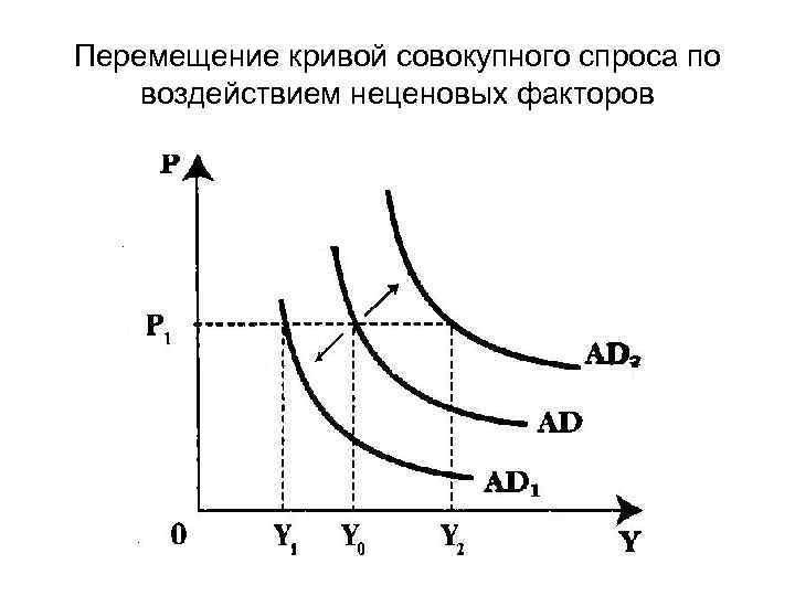 Перемещение кривой совокупного спроса по воздействием неценовых факторов