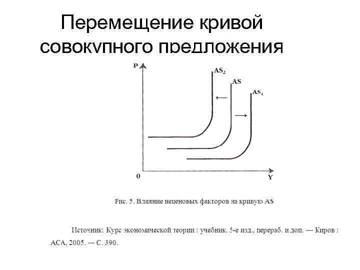 Перемещение кривой совокупного предложения