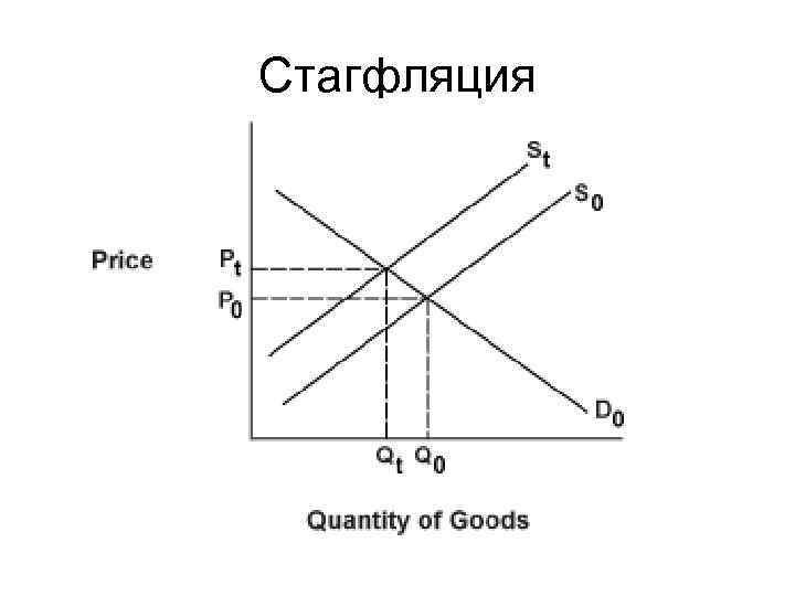 Стагфляция
