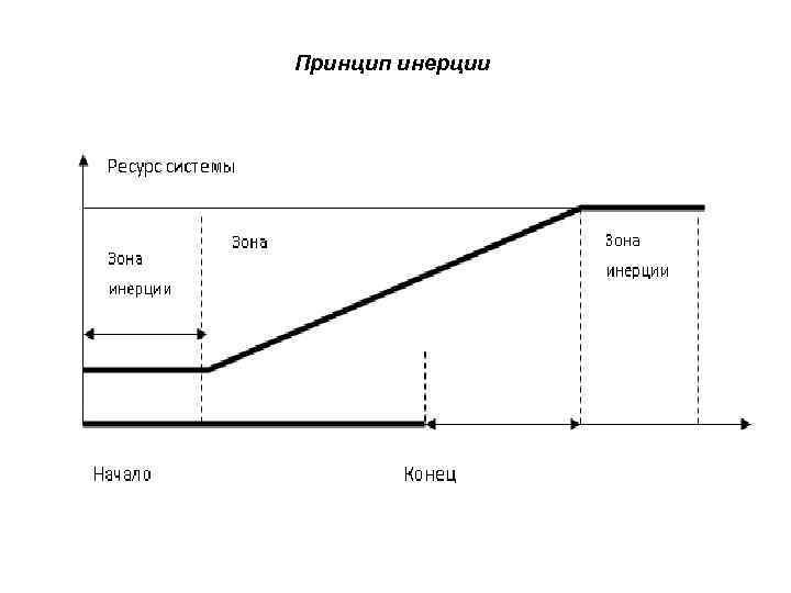 Принцип инерции