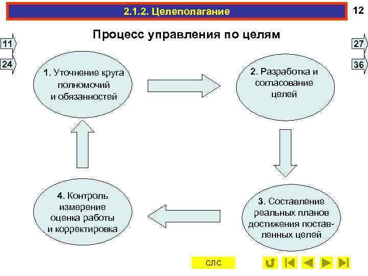 2. 1. 2. Целеполагание    12