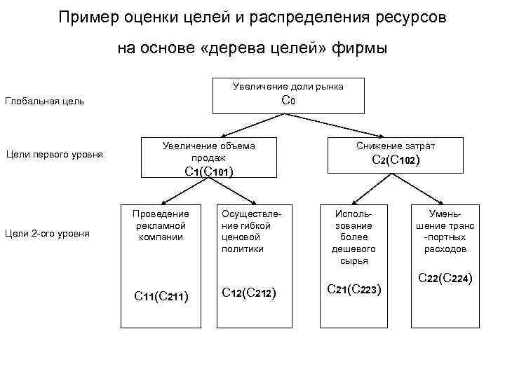 Пример оценки целей и распределения ресурсов    на основе
