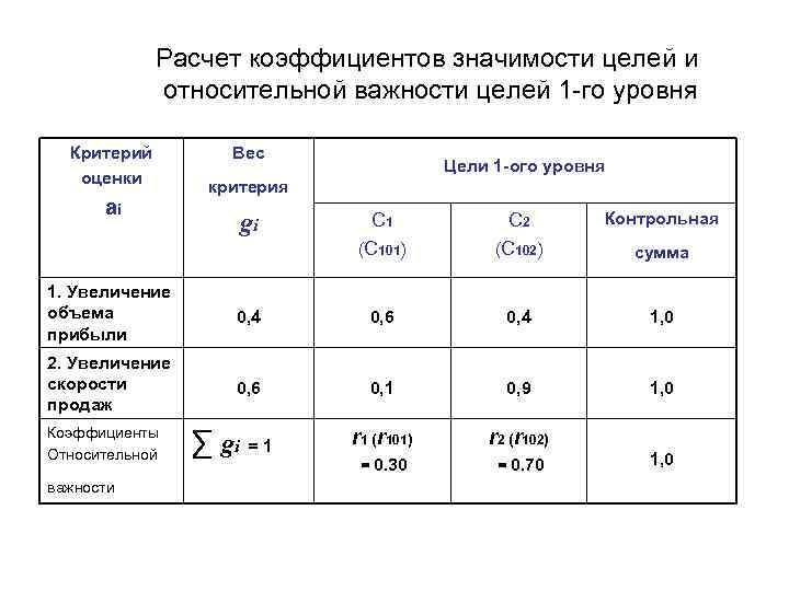 Расчет коэффициентов значимости целей и   относительной важности целей 1