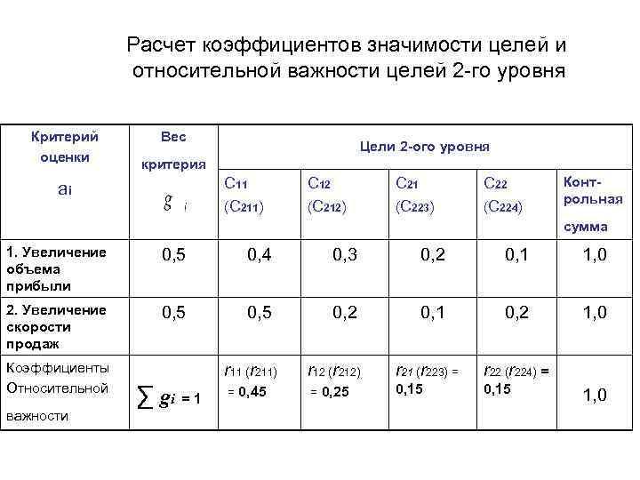 Расчет коэффициентов значимости целей и   относительной важности целей