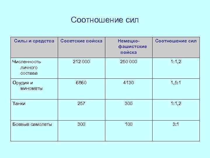 Соотношение сил Силы и средства  Советские войска