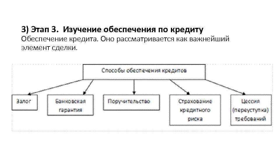 3) Этап 3. Изучение обеспечения по кредиту Обеспечение кредита. Оно рассматривается как важнейший элемент