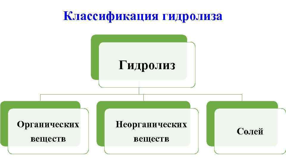 Классификация гидролиза    Гидролиз  Органических  Неорганических