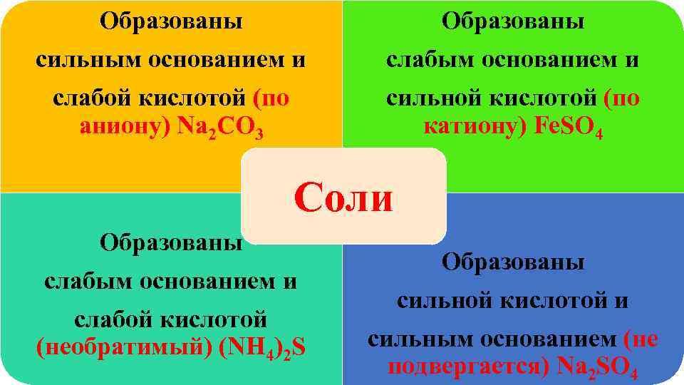 Образованы сильным основанием и слабой кислотой (по сильной кислотой (по  аниону)