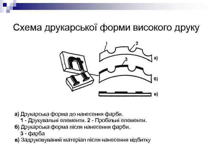 Схема друкарської форми високого друку а) Друкарська форма до нанесення фарби. 1 - Друкувальні