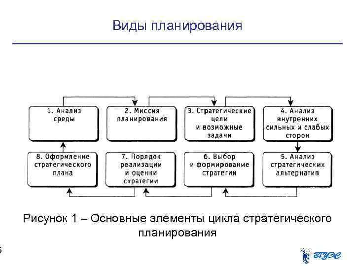 Виды планирования   Рисунок 1 – Основные элементы цикла стратегического