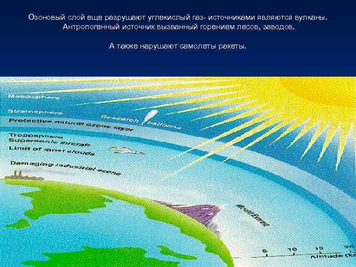 Озоновый слой еще разрушают углекислый газ- источниками являются вулканы.   Антропогенный источник вызванный