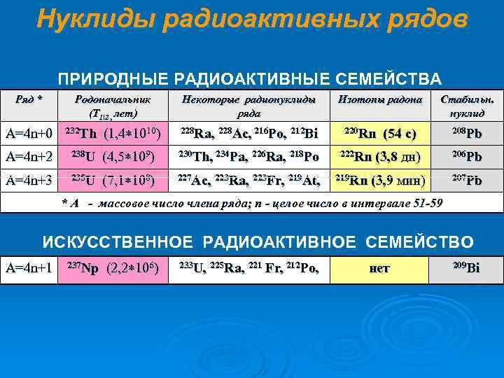 Нуклиды радиоактивных рядов  ПРИРОДНЫЕ РАДИОАКТИВНЫЕ СЕМЕЙСТВА Ряд * Родоначальник  Некоторые