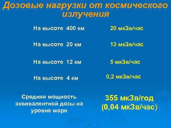 Дозовые нагрузки от космического  излучения  На высоте 400 км 20 мк. Зв/час