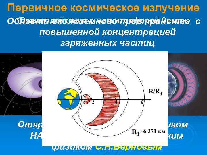 Первичное космическое излучение Области околоземного пространства с  Взаимодействие с магнитосферой Земли  повышенной