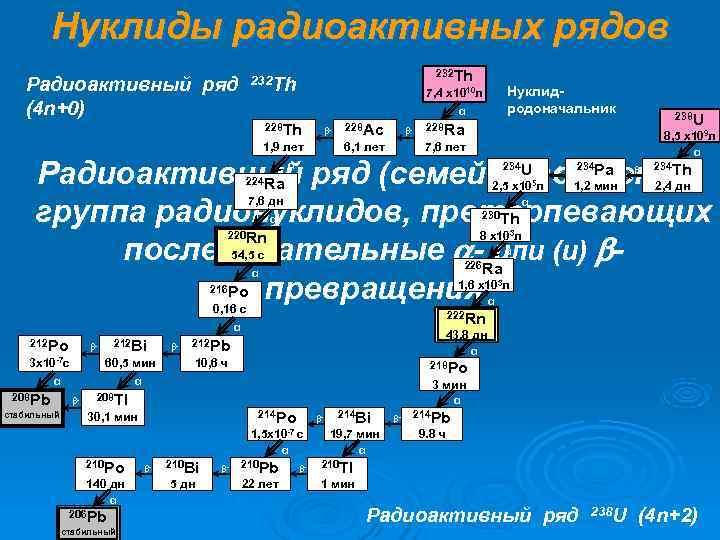 Нуклиды радиоактивных рядов    232 Th  Радиоактивный ряд