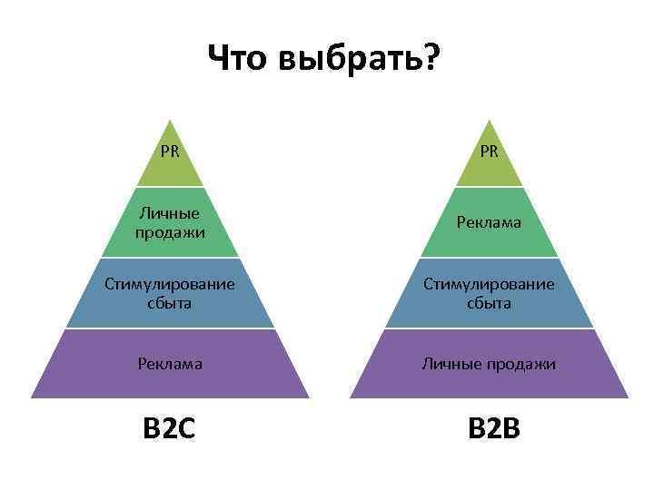 Что выбрать?  PR  Личные     Реклама