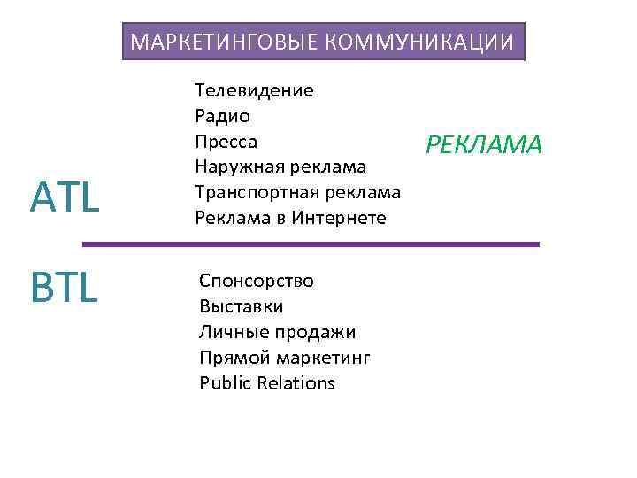 МАРКЕТИНГОВЫЕ КОММУНИКАЦИИ  Телевидение  Радио  Пресса   РЕКЛАМА  Наружная