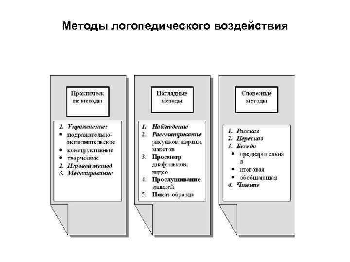 Методы логопедического воздействия