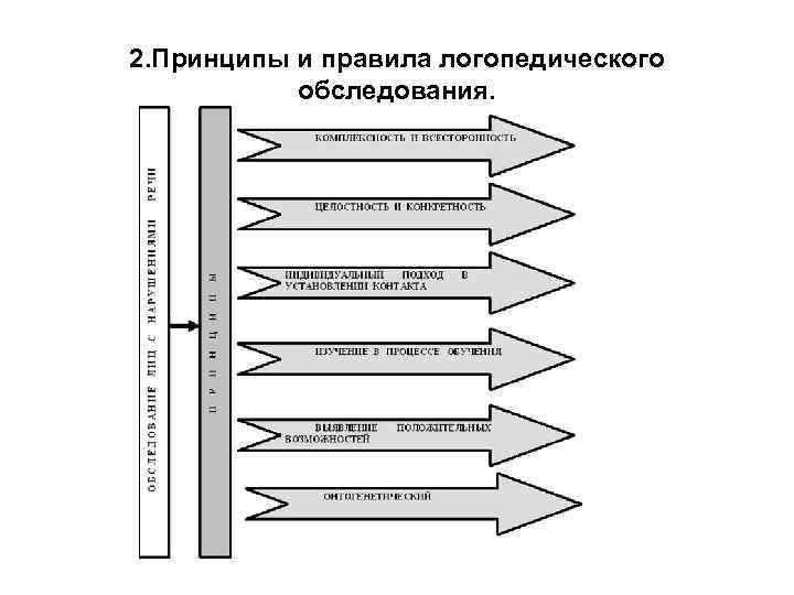 2. Принципы и правила логопедического   обследования.