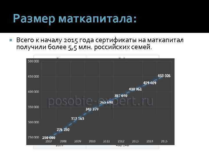 Размер маткапитала: Всего к началу 2015 года сертификаты на маткапитал получили более