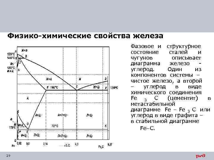 Физико-химические свойства железа      Фазовое и структурное