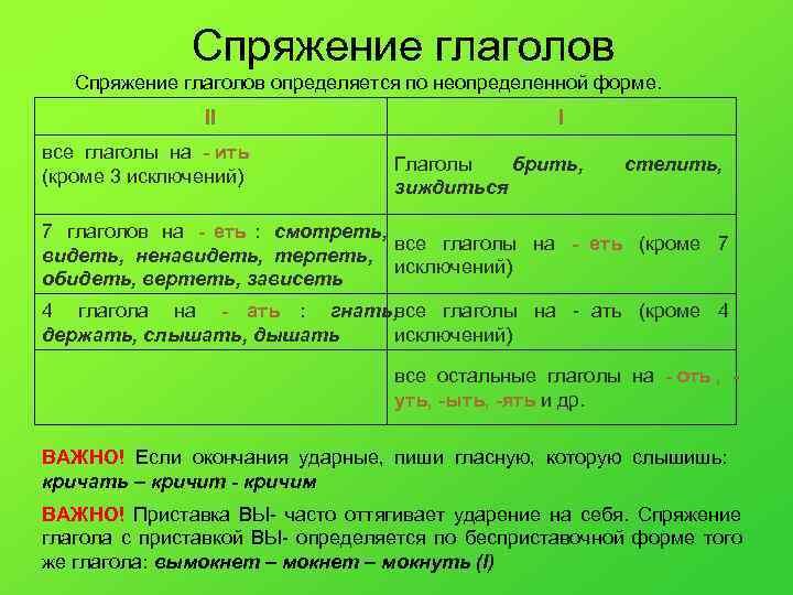 Спряжение глаголов определяется по неопределенной форме.   II