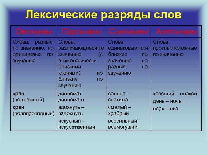 Лексические разряды слов Омонимы  Паронимы Синонимы Антонимы Слова, разные Слова,