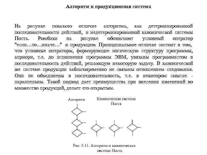 Алгоритм и продукционная система  На рисунке показано отличие