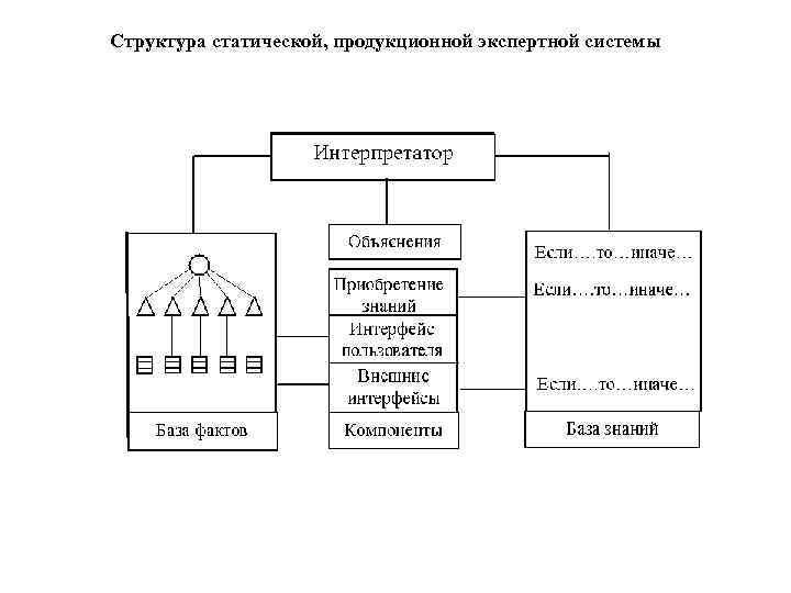 Структура статической, продукционной экспертной системы