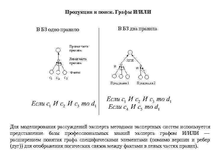 Продукции и поиск. Графы И/ИЛИ   В БЗ