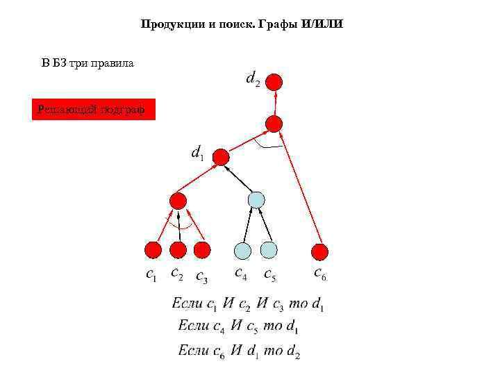 Продукции и поиск. Графы И/ИЛИ  В БЗ три правила