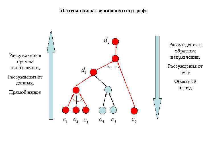 Методы поиска решающего подграфа      Рассуждения в