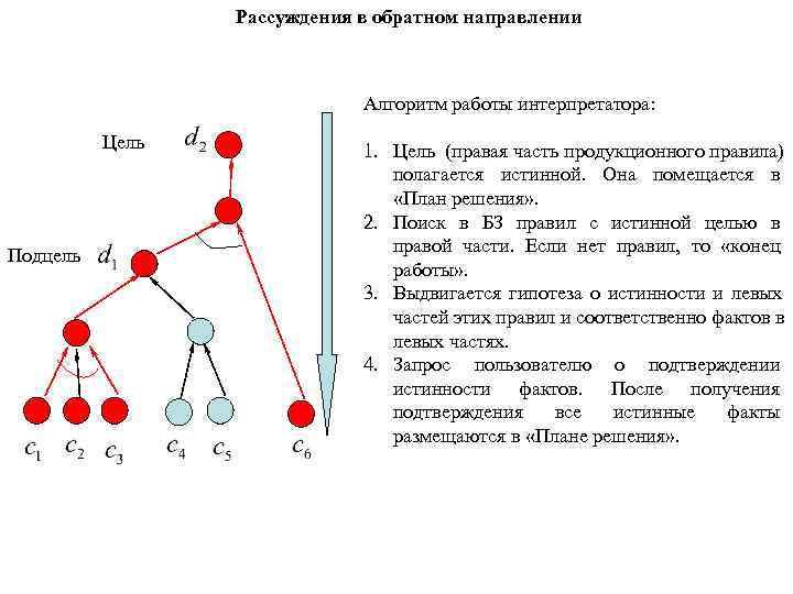 Рассуждения в обратном направлении       Алгоритм