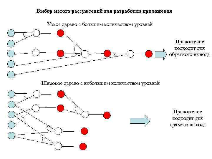 Выбор метода рассуждений для разработки приложения Узкое дерево с большим количеством уровней
