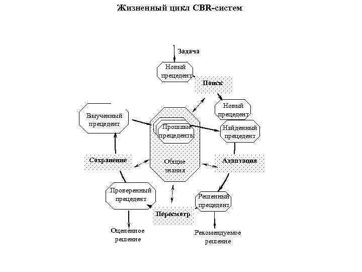 Жизненный цикл CBR-систем     Задача