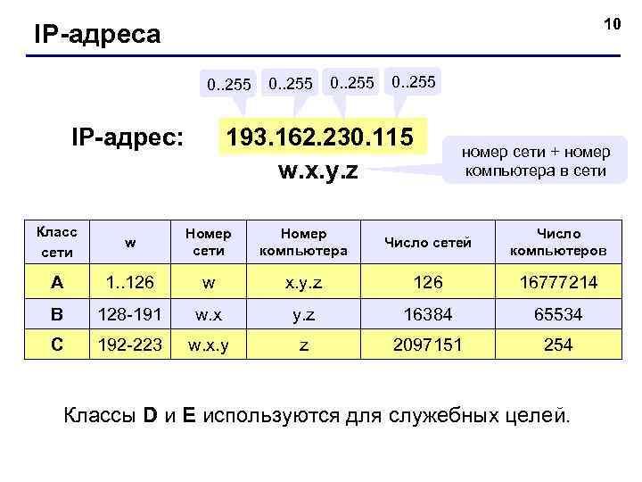 10 IP-адреса     0.