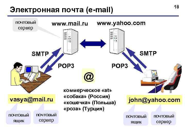 18 Электронная почта (e-mail)  почтовый