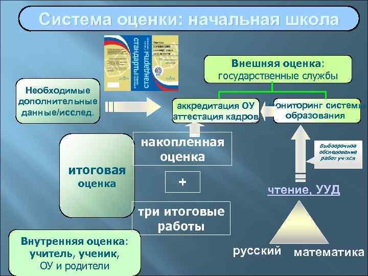 Система оценки: начальная школа    Внешняя оценка:
