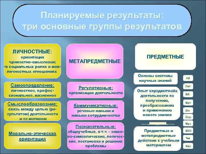 Планируемые результаты:   три основные группы результатов ЛИЧНОСТНЫЕ:  ориентация