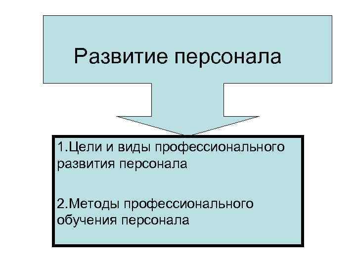 Развитие персонала  1. Цели и виды профессионального развития персонала 2. Методы профессионального