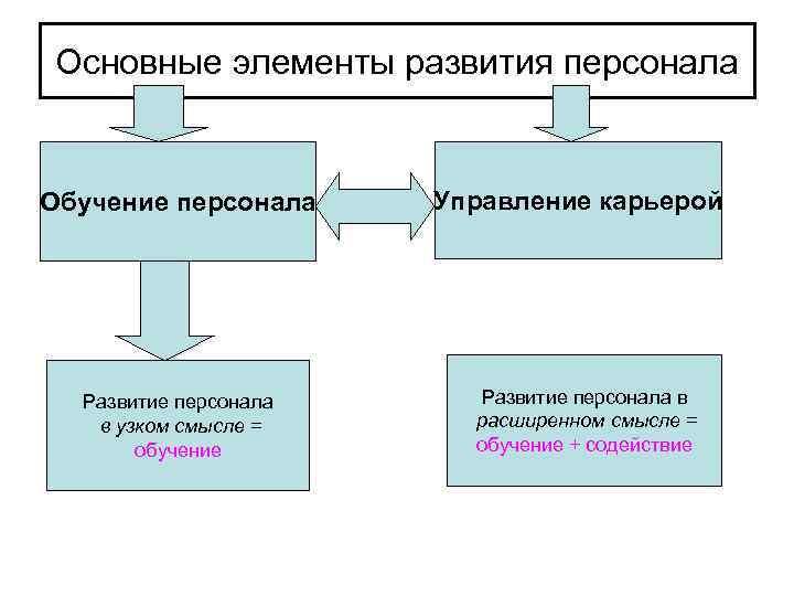 Основные элементы развития персонала  Обучение персонала Управление карьерой  Развитие персонала в в