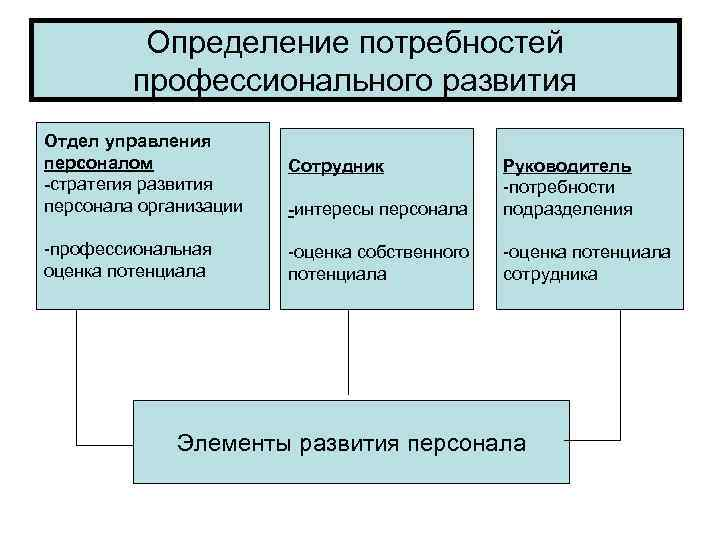 Определение потребностей  профессионального развития Отдел управления персоналом   Сотрудник