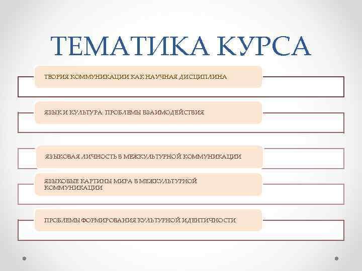 ТЕМАТИКА КУРСА ТЕОРИЯ КОММУНИКАЦИИ КАК НАУЧНАЯ ДИСЦИПЛИНА ЯЗЫК И КУЛЬТУРА: ПРОБЛЕМЫ ВЗАИМОДЕЙСТВИЯ ЯЗЫКОВАЯ