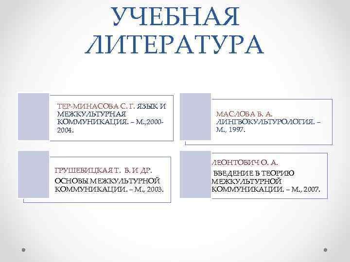 УЧЕБНАЯ  ЛИТЕРАТУРА ТЕР-МИНАСОВА С. Г. ЯЗЫК И МЕЖКУЛЬТУРНАЯ