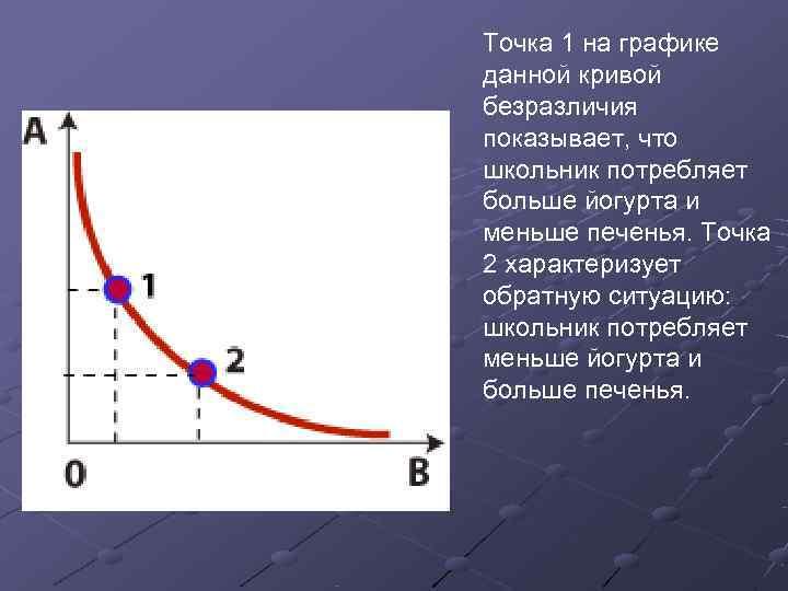 Точка 1 на графике данной кривой безразличия показывает, что школьник потребляет больше йогурта и