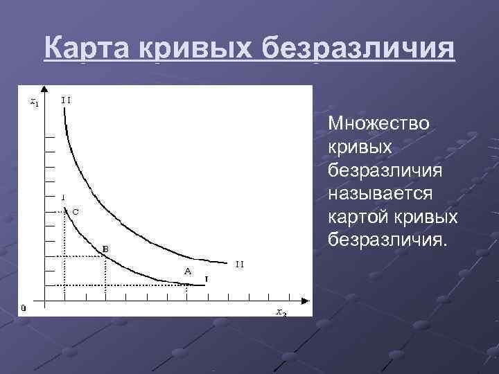 Карта кривых безразличия   Множество   кривых   безразличия
