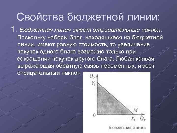 Свойства бюджетной линии: 1. Бюджетная линия имеет отрицательный наклон. Поскольку наборы благ, находящиеся
