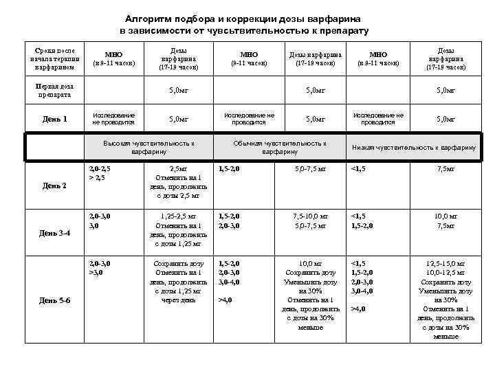 Алгоритм подбора и коррекции дозы варфарина